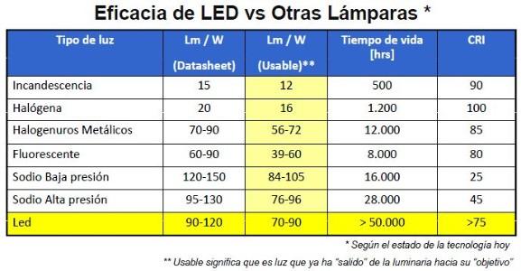 Decoracion mueble sofa comparativa bombillas led vs bajo - Precios de lamparas ...